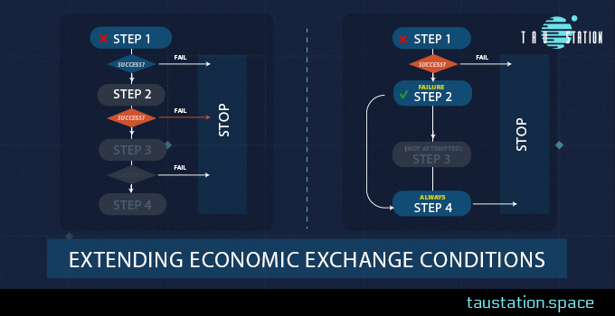 Extending Economic Exchange Conditions