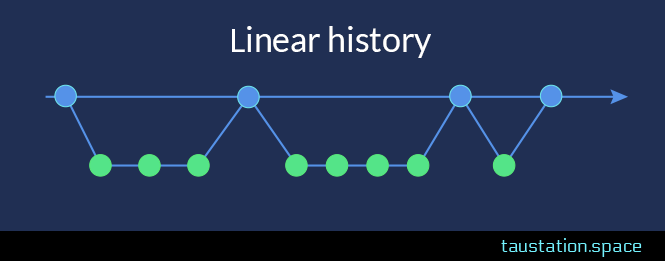 linear history: 2 strings, but all nodes are chronologically connected, there is only 1 flow