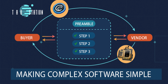 Making Complex Software Simple