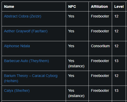 table of our admin back-end, listing various local NPCs with their level and affiliation